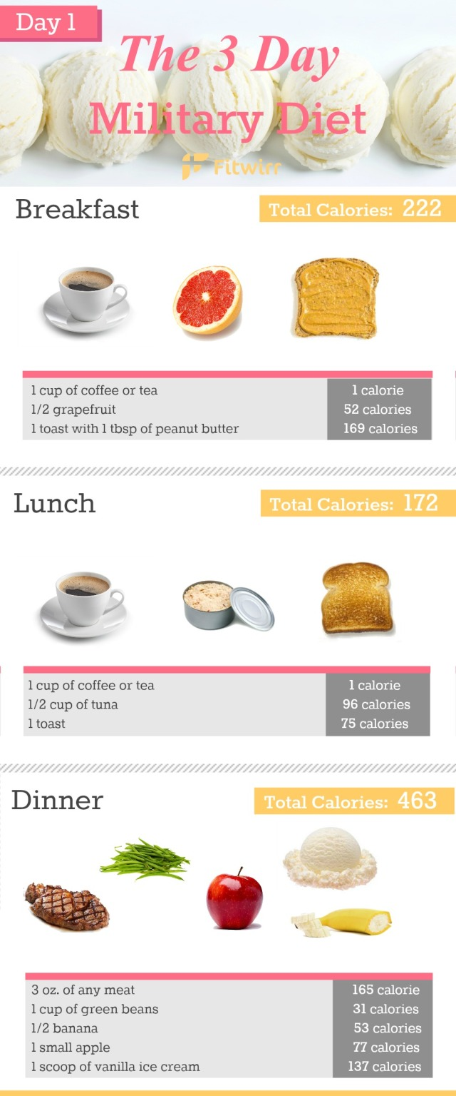 3-day-diet-day-1-menu